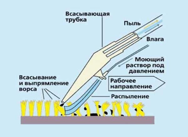 Схема работы моющего пылесоса