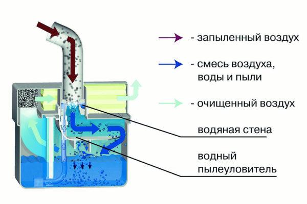 Фильтр кальянный