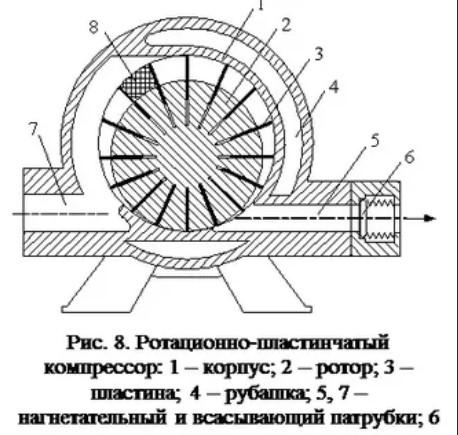 Пластинчатый компрессор