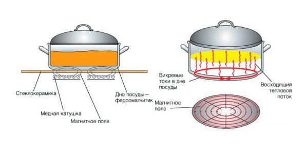 Действие индукционной плиты