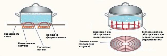 Принцип индукционных плит