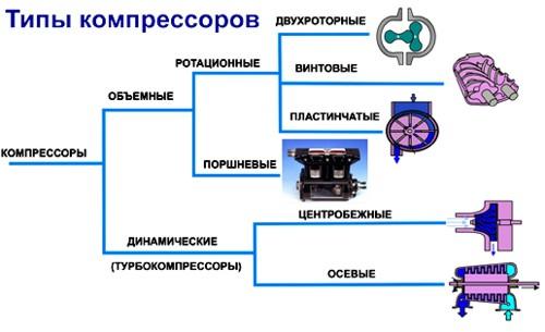Типы компрессоров
