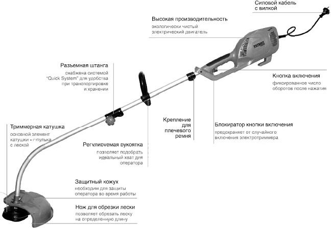 Электрический триммер