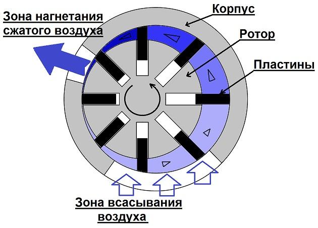 Роторный компрессор