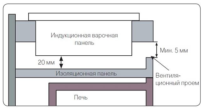 Индукционная панель над духовым шкафом