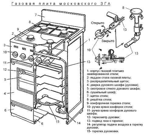 Устройство плиты газовой