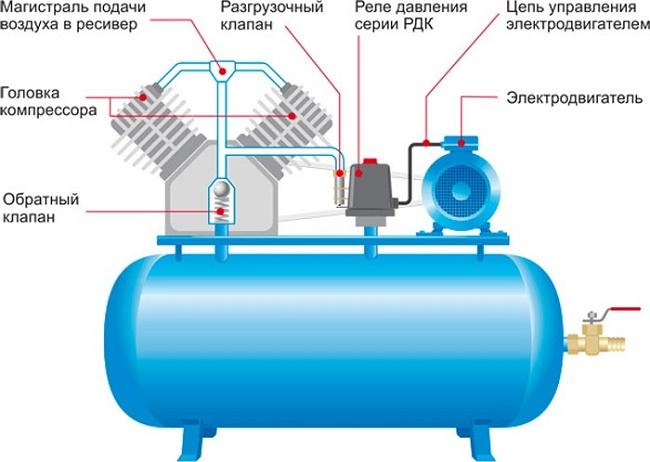 Подсоединение прессостата к компрессору