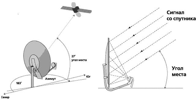 Настройка антенны на спутник