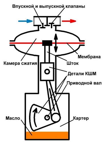Принцип действия диафрагменного компрессора