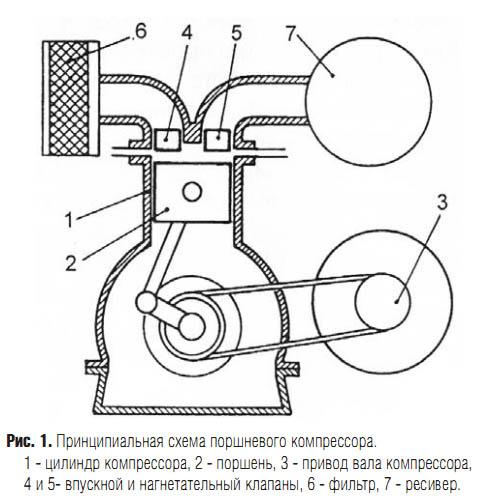 Поршневой компрессорный агрегат