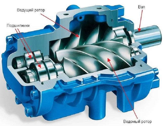 Схема роторного компрессора